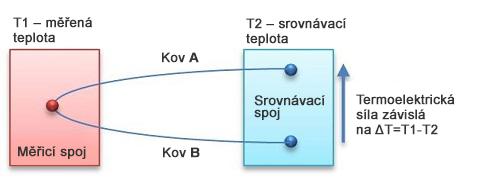 Princip termoelektrického čidla