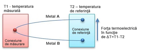 Idee de senzor termoelectric