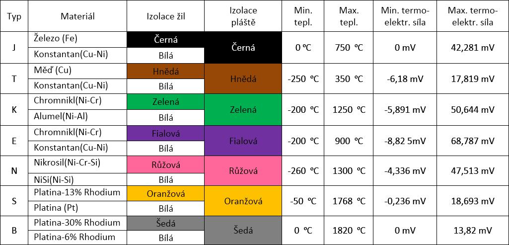 Normativní typy termočlánků, měřicí rozsahy, označování