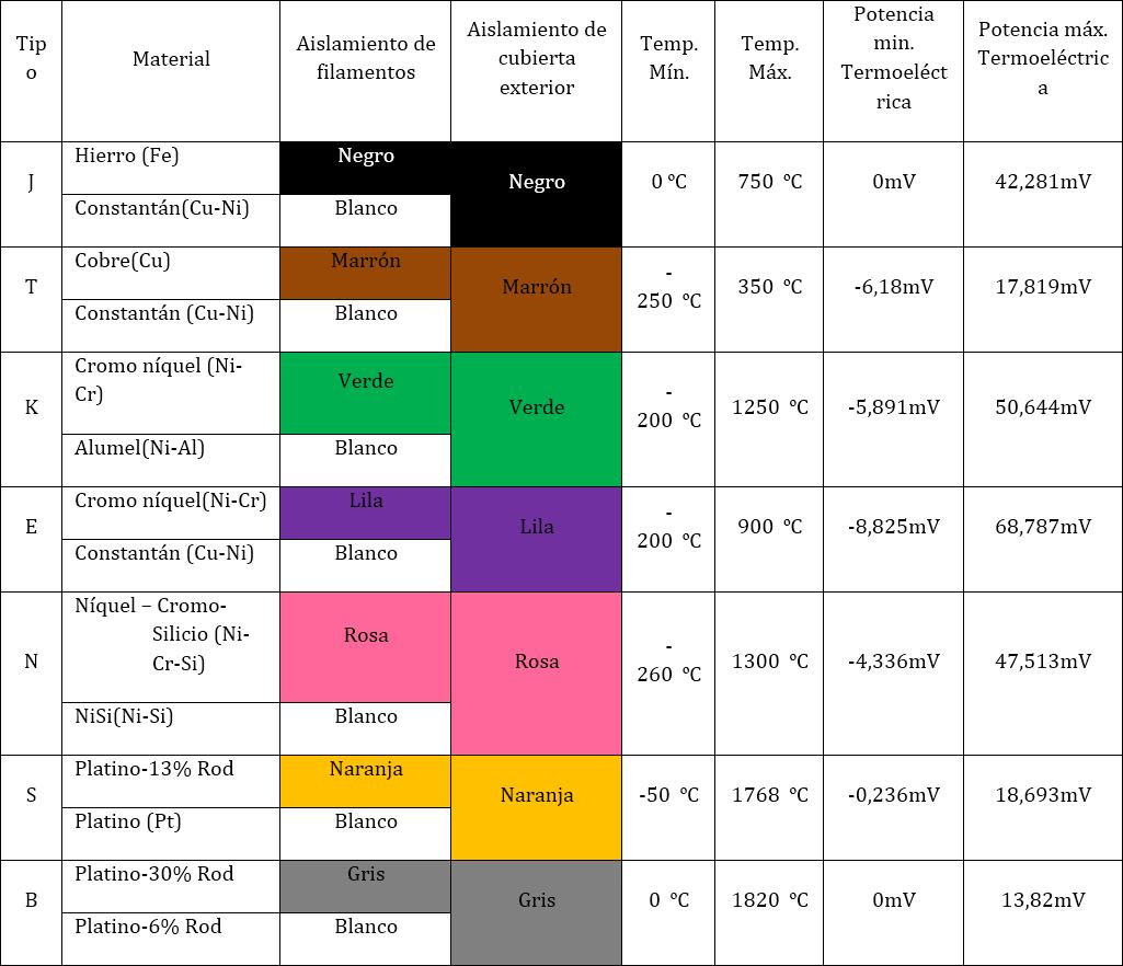 Tipos normativos de termoelementos, rangos de medición, marcación