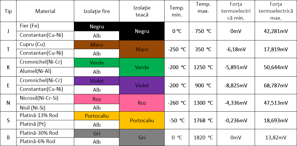 Tipurile standard de termoelemente, intervale de măsură, simboluri