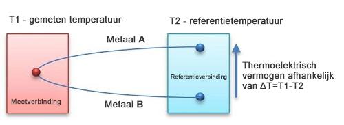 Het principe van een thermoelektrische sensor