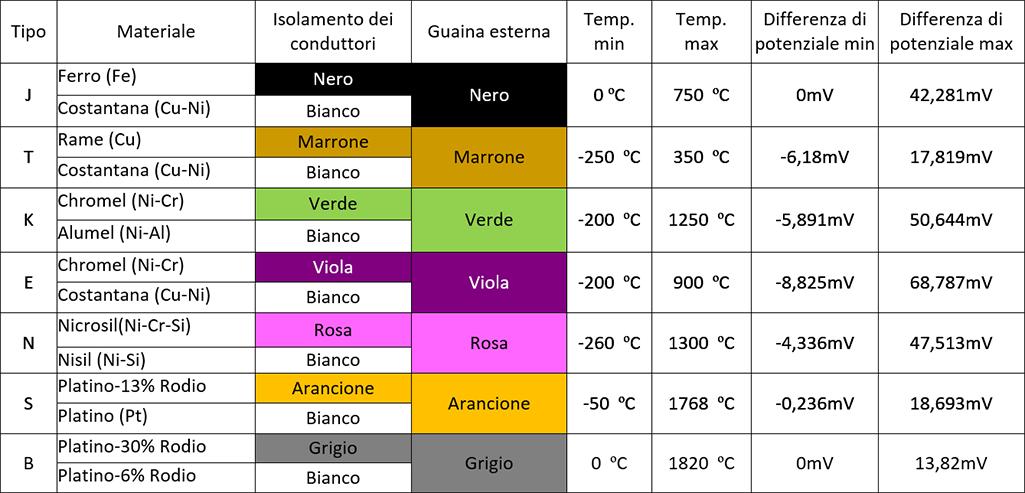 Tipi standard di termocoppie, gamma di misura, identificazione