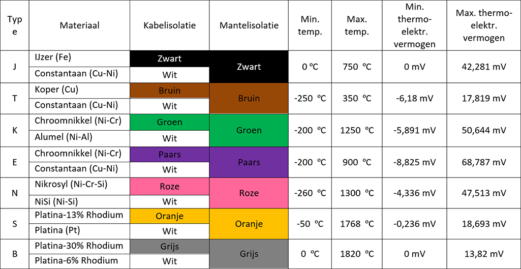 Normatieve types thermokoppels, meetbereiken, aanduidingen